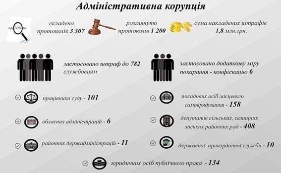На порушників антикорупційного законодавства накладено 1,8 мільйона гривень штрафу