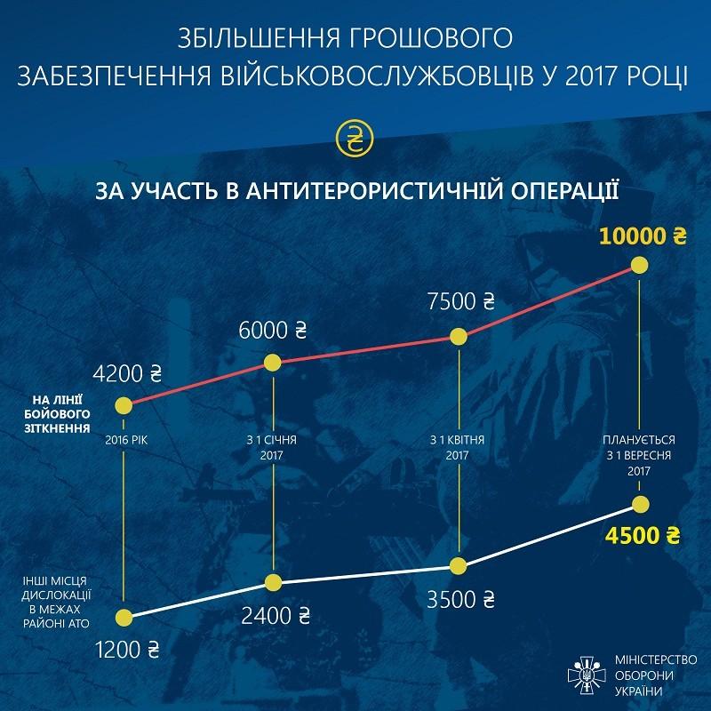 Підвищення соціальних стандартів для військовослужбовців — пріоритетне завдання Уряду (інфографіка)