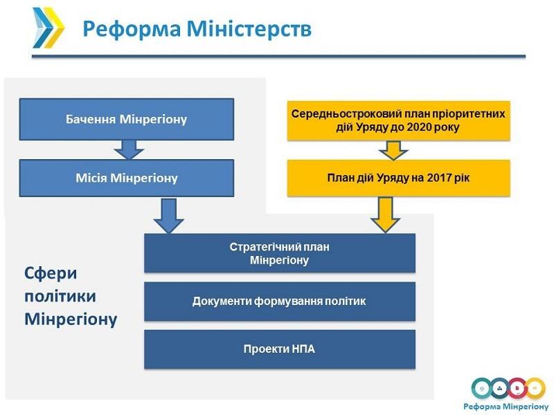 Презентовано концепцію реформування Мінрегіону (фото)