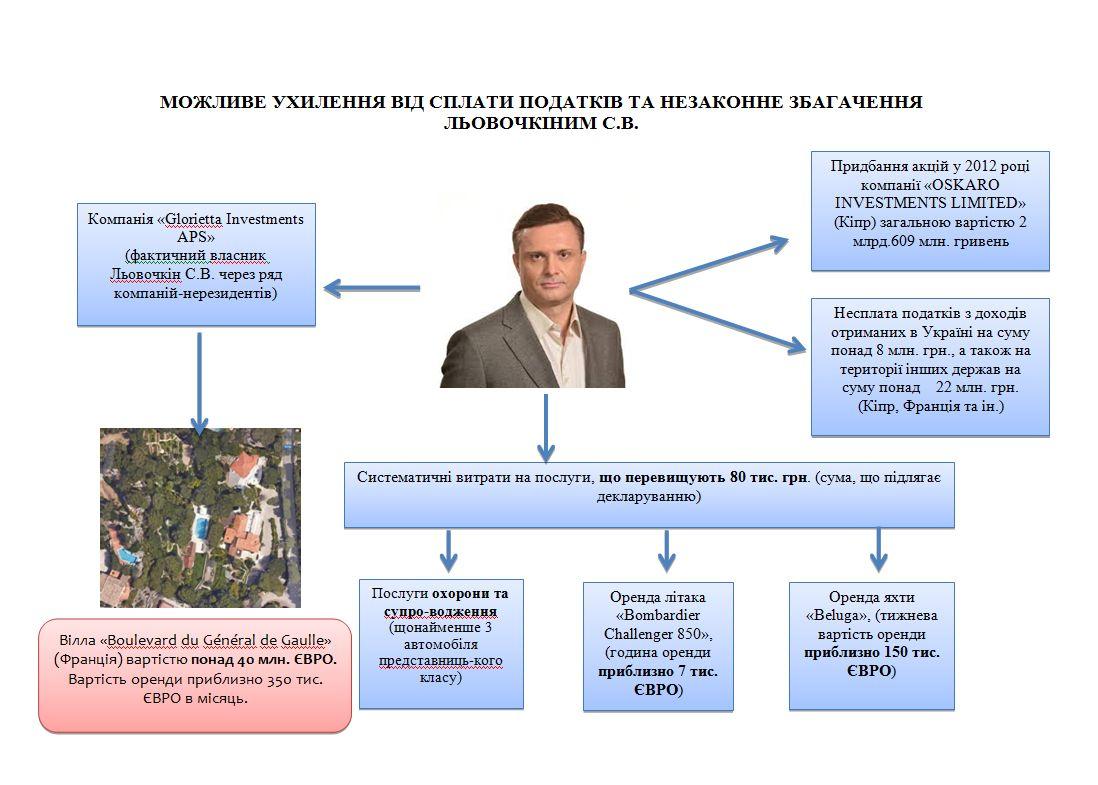 Співвласник «ІНТЕРА» депутат Льовочкін дискредитує поліцейського, що розслідує його оборудки (відео, інфографіка)