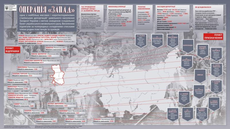 """21 жовтня - 70-ті роковини операції """"Запад"""" (інфографіка)"""
