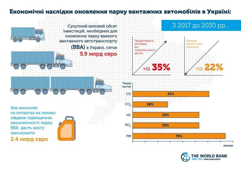 Відбулась презентація Логістичної стратегії України, розробленої за підтримки Світового Банку (фото, презентація)
