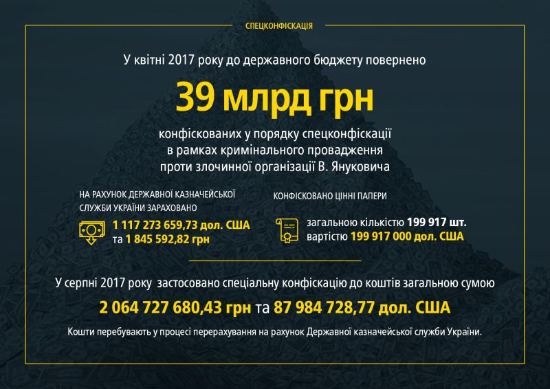 Розслідування злочинів режиму В. Януковича (інфографіка)