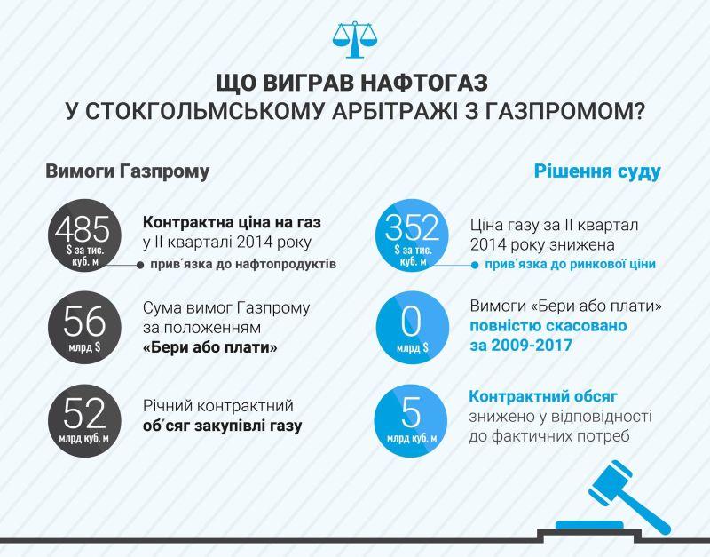 Нафтогаз виграв арбітраж проти Газпрому за контрактом на поставку газу за всіма спірними питаннями (інфографіка)