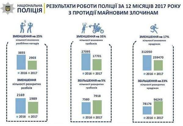 В Україні зменшилась кількість майнових злочинів (фото, інфографіка)
