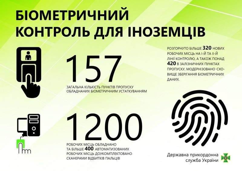 157 пунктів пропуску обладнано біометричним устаткуванням (інфографіка)