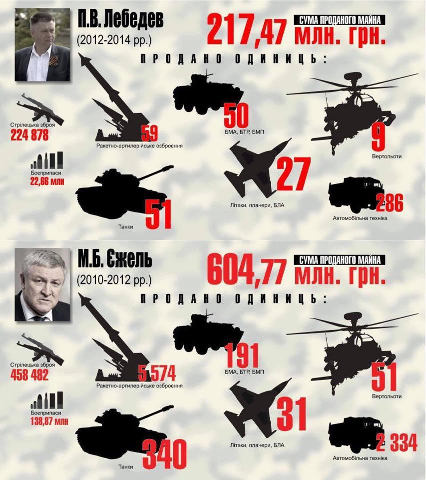 «Закрытая зона» про тех, кто распродавал армию (видео)