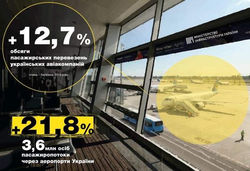 Україна набирає висоту (інфографіка)
