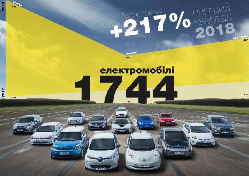 Зростання імпорту електромобілів у першому кварталі 2018 року склало 217%