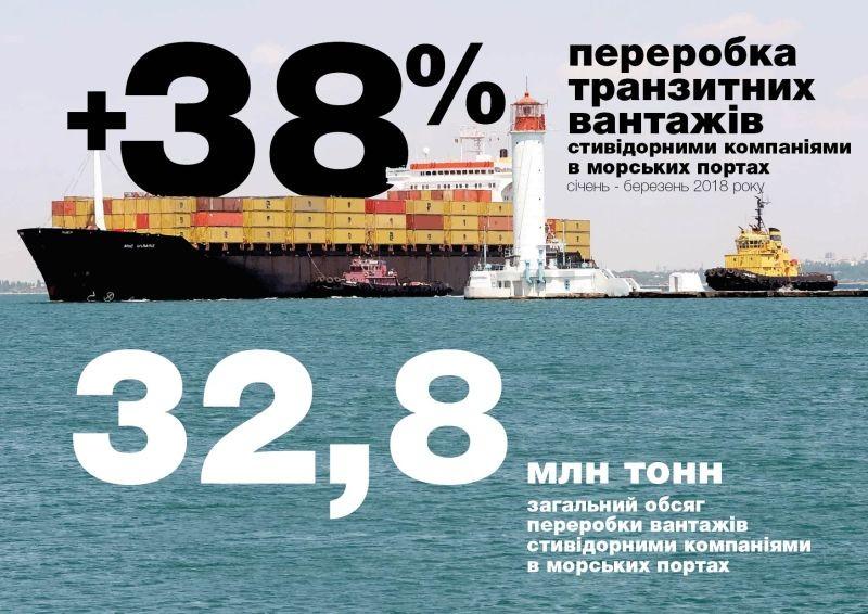 За перший квартал 2018 року обсяги переробки транзитних вантажів в морських портах зросли на 38% (інфографіка)