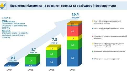 За три роки підтримка регіонів з держбюджету збільшилась у 33 рази