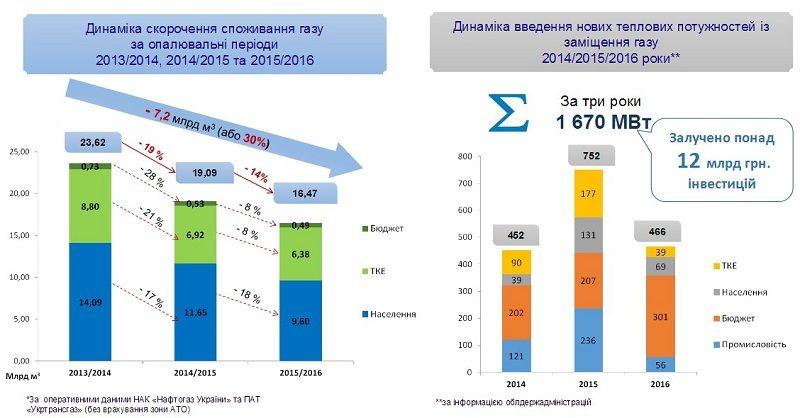 Голова Держенергоефективності презентував здобутки у сфері енергоефективності та відновлюваної енергетики за останні 3 роки (фото)