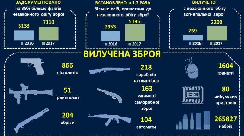 З початку року поліція вилучила більше 2,2 тисяч одиниць вогнепальної зброї (інфографіка)