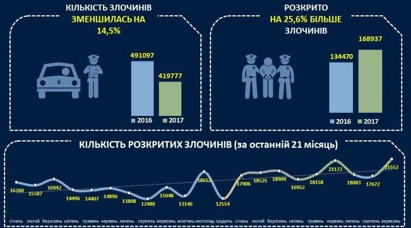 Результати роботи поліції за 9 місяців 2017 року з протидії злочинності