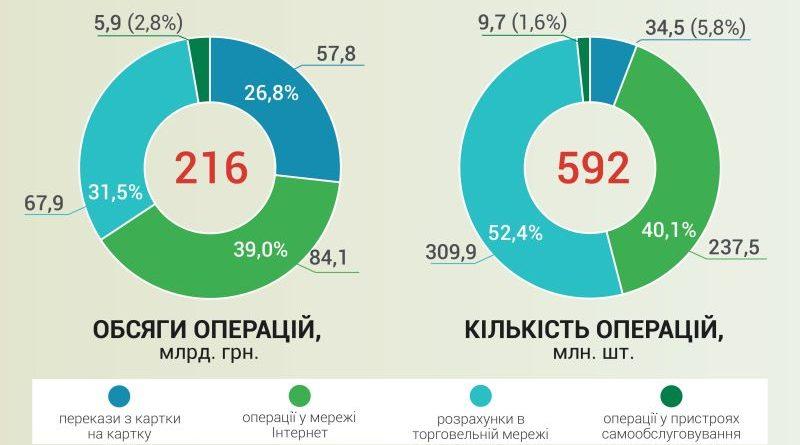 Безготівкові розрахунки в Україні зростають (інфографіка)