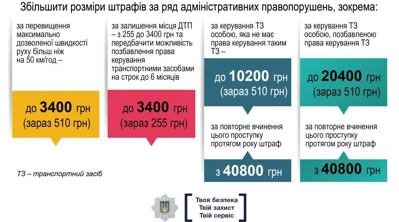 Уряд погодив посилення покарання за порушення правил дорожнього руху, ініційовані МВС (інфографіка, презентація)