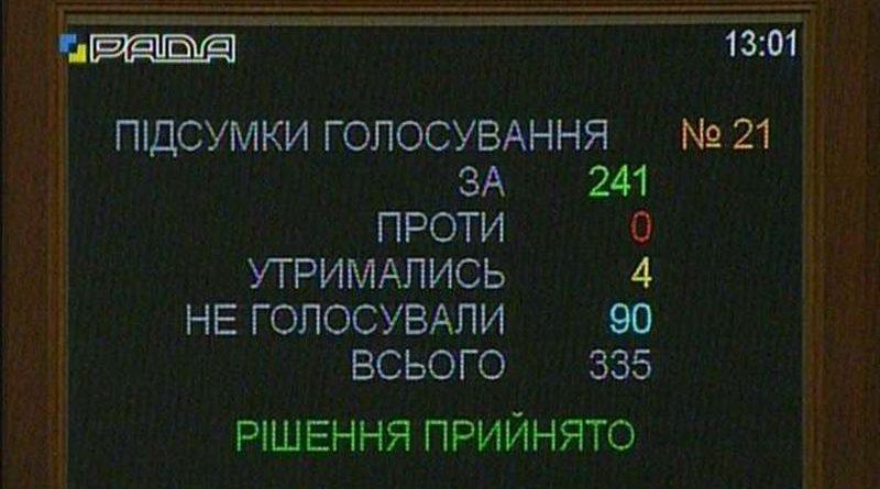 Постраждалих на Майдані прирівняли до учасників бойових дій