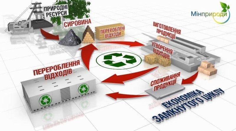 Уряд схвалив Національну стратегію управління відходами (презентація)