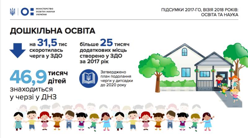 У 2018 році планується створити майже 35тис місць у дитсадках