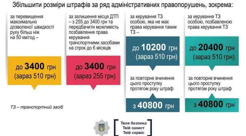 Роз'яснення МВС щодо змін до ПДР, які вступили в дію 1 січня (інфографіка)