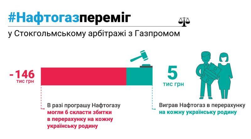 Арбітраж задовольнив вимоги Нафтогазу щодо компенсації за недопоставлені Газпромом обсяги газу для транзиту