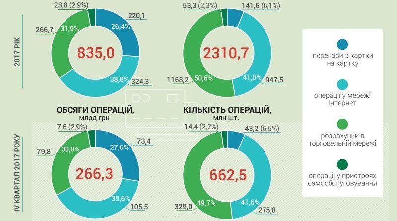 За останні 5 років частка безготівкових розрахунків картками в Україні зросла більше ніж утричі (інфографіка)