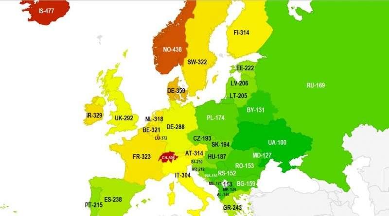 За вартістю життя Україна є найсприятливішою країною в Європі і третьою у світі