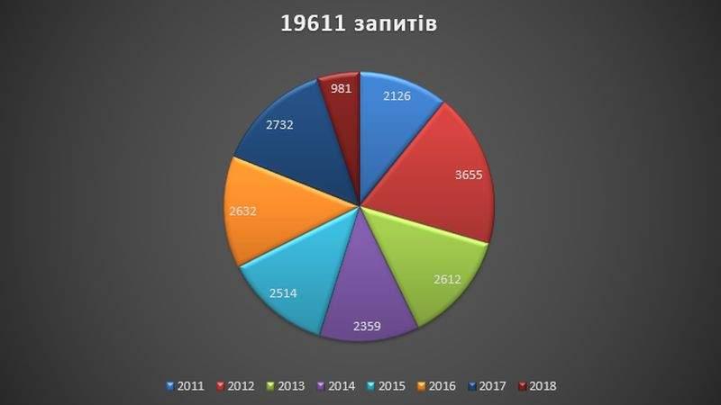 За 7 років Адміністрація Президента України надала відповіді на понад 19 тис запитів на інформацію (презентація)