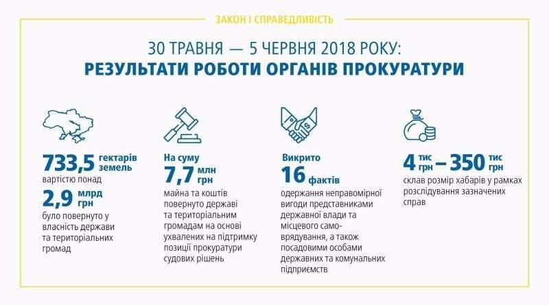 Результати роботи органів прокуратури 30.05 – 05.06.2018 (брифінг, відео, інфографіка)