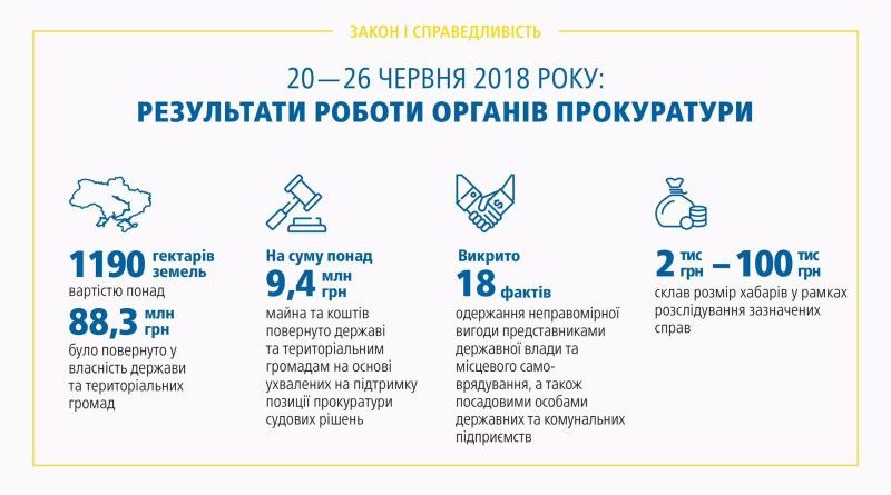 Результати роботи органів прокуратури 20.06 – 26.06.2018 (брифінг, відео, інфографіка)