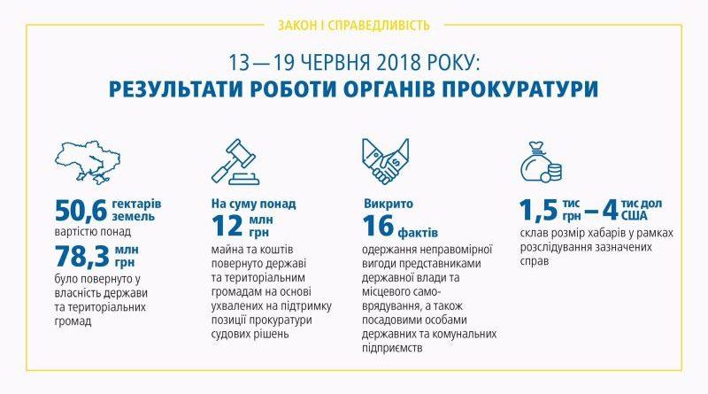Результати роботи органів прокуратури 13.06 – 19.06.2018 (брифінг, відео, інфографіка)