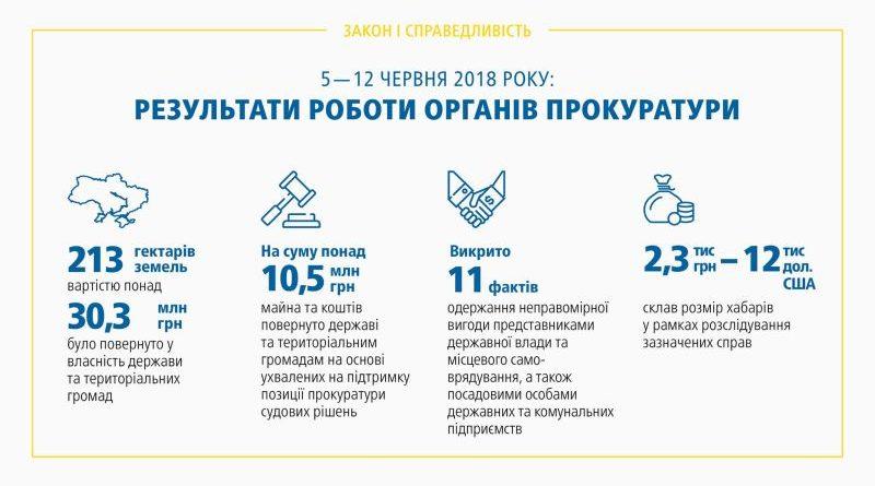 Результати роботи органів прокуратури 05.06 – 12.06.2018 (брифінг, відео)