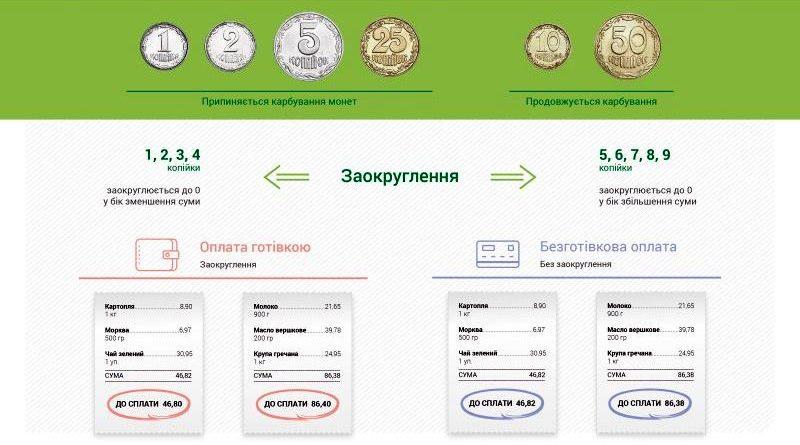 З 01 липня 2018 року застосовуватиметься заокруглення загальних сум розрахунків готівкою (відео, інфографіка)