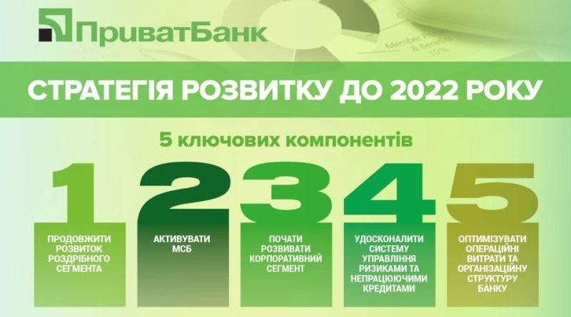 Міністерство фінансів схвалило Стратегію розвитку ПриватБанку до 2022 року (інфографіка)