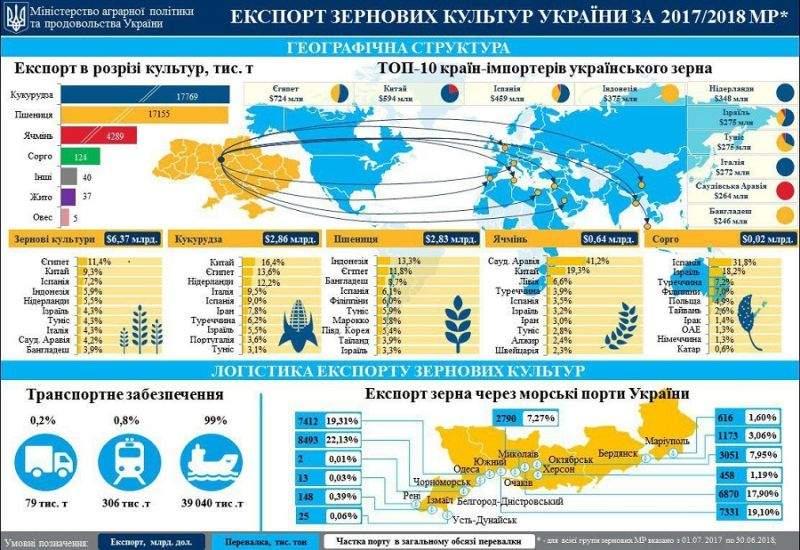 У 2017/2018 МР Україна експортувала зерна на майже 6,4 млрд доларів США (інфографіка)
