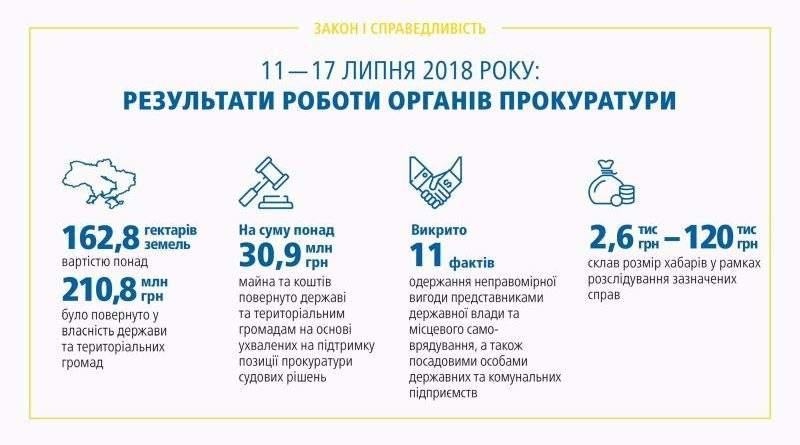 Результати роботи органів прокуратури 11 – 17.07.2018 (брифінг, відео, інфографіка)