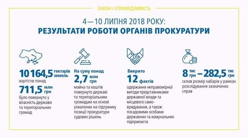 Результати роботи органів прокуратури 04 – 10.07.2018 (інфографіка)