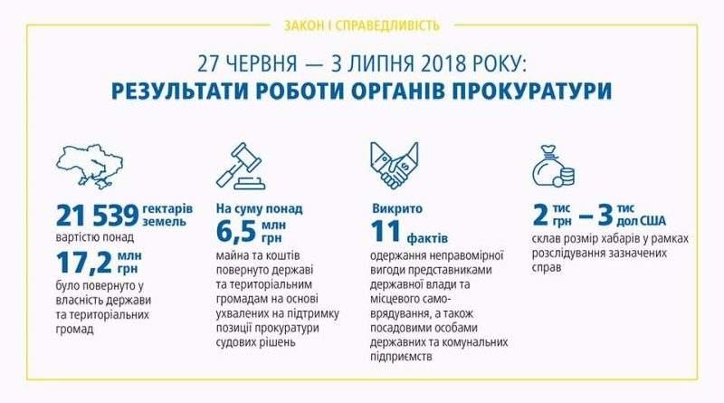Результати роботи органів прокуратури 27.06 – 03.07.2018 (інфографіка)