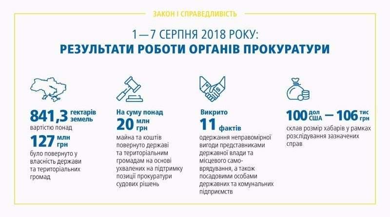 Результати роботи органів прокуратури 01 – 07.08.2018 (брифінг, відео, інфографіка)