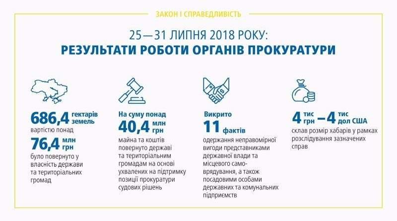 Результати роботи органів прокуратури 25 – 31.07.2018 (брифінг, відео, інфографіка)