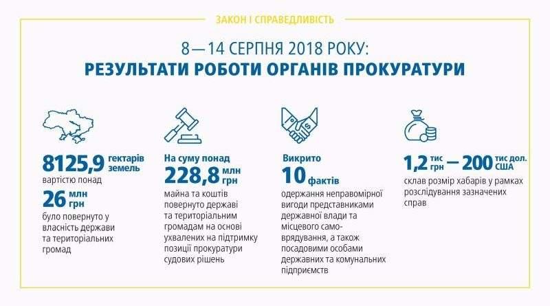 Результати роботи органів прокуратури 08 – 14.08.2018 (брифінг, відео, інфографіка)