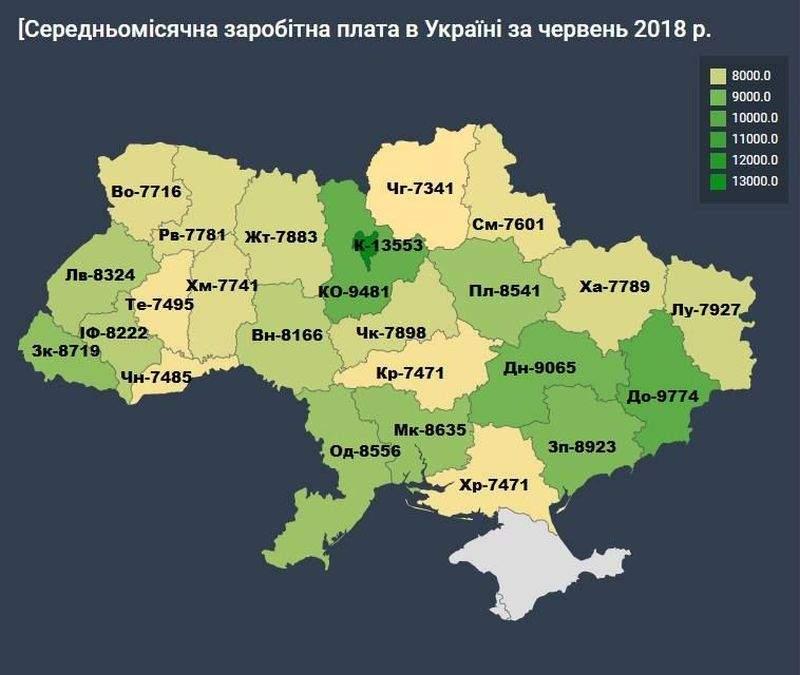 Середня зарплата українців в червні 2018 р. перевищила 9 тис грн