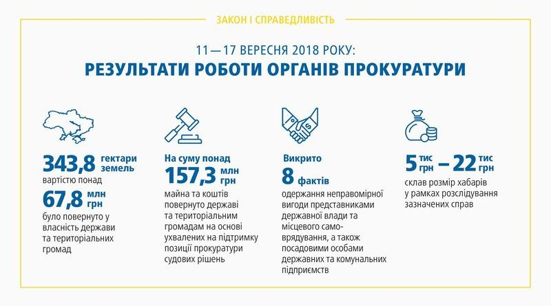 Результати роботи органів прокуратури 11.09 – 17.09.2018 (брифінг, відео, інфографіка)