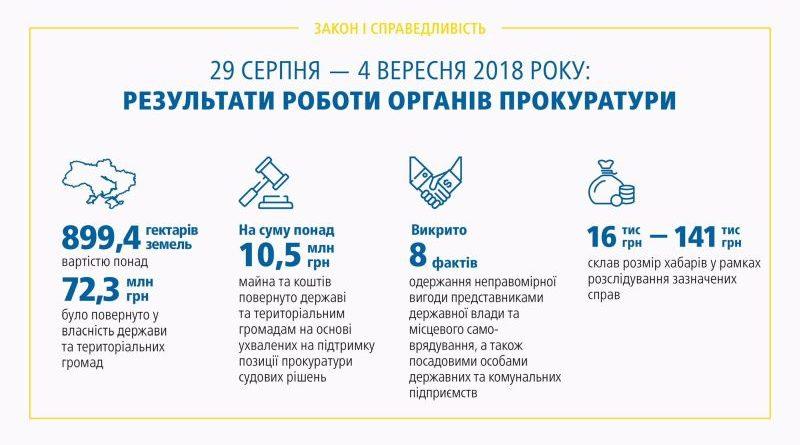 Результати роботи органів прокуратури 29.08 – 04.09.2018 (брифінг, відео, інфографіка)