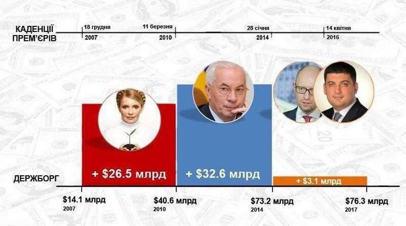 Чиї борги віддає Україна?