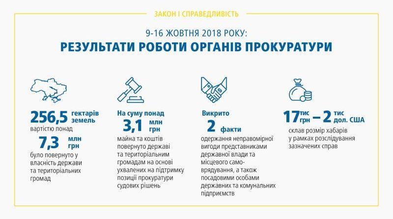 Результати роботи органів прокуратури 09.10 – 16.10.2018 (брифінг, відео, інфографіка)