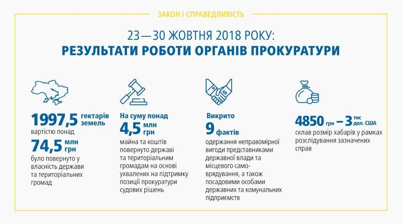 Результати роботи органів прокуратури 23.10 – 30.10.2018 (брифінг, відео, інфографіка)