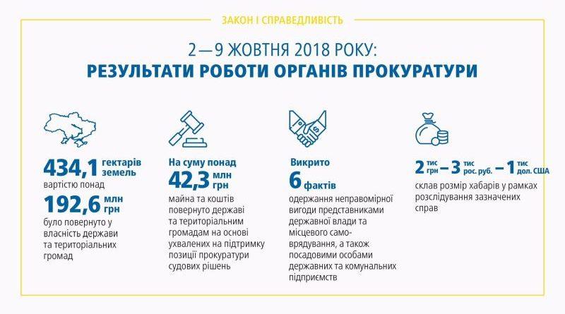 Результати роботи органів прокуратури 02.10 – 09.10.2018 (брифінг, відео, інфографіка)