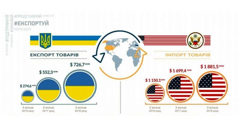 У Вашингтоні завершилося Восьме засідання Українсько-американської ради з торгівлі та інвестицій