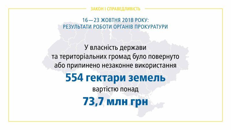 Результати роботи органів прокуратури 16.10 – 23.10.2018 (брифінг, відео, інфографіка)